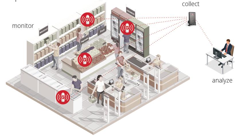 supermarket wireless monitoring